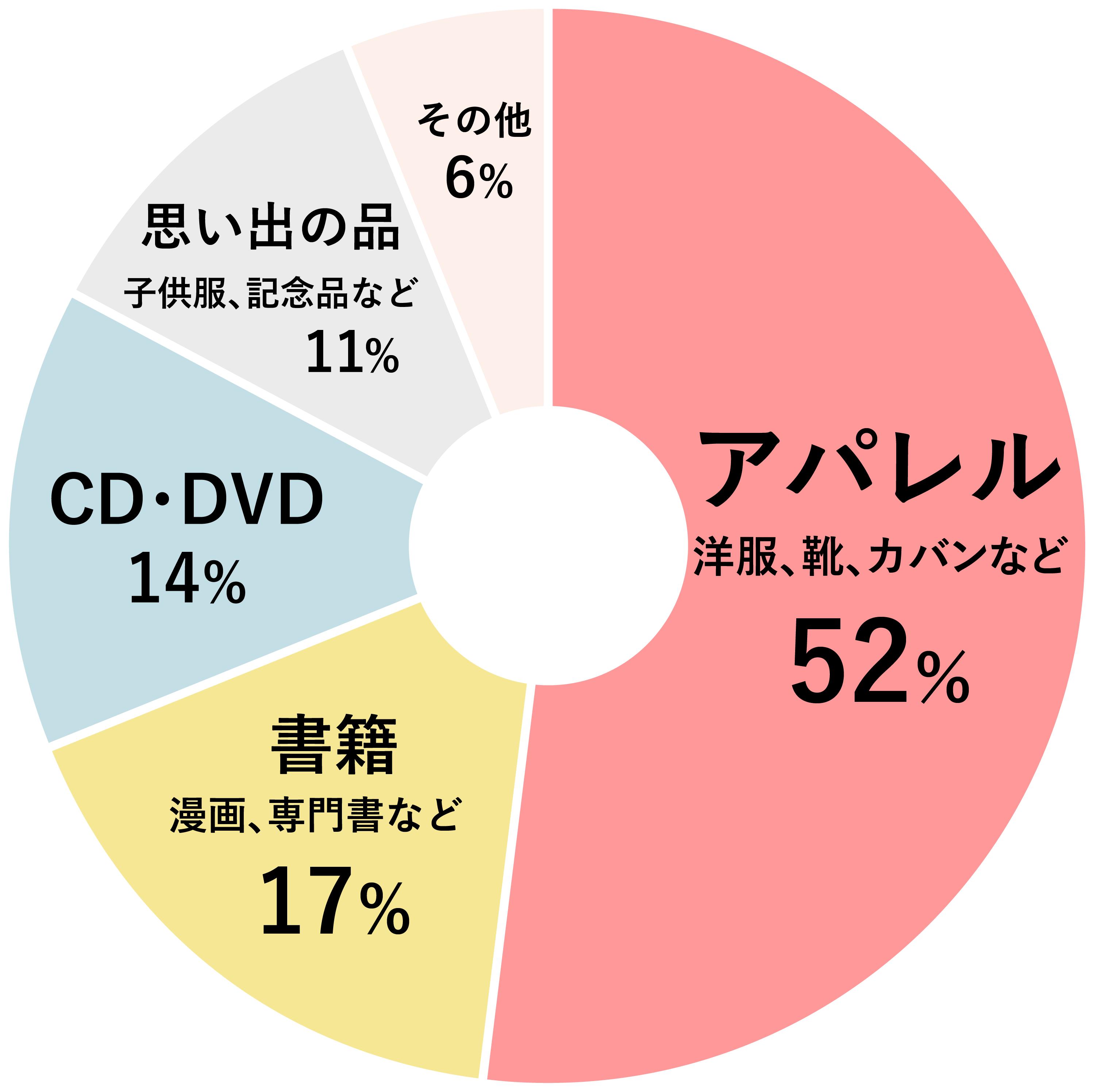 預けられているアイテムの円グラフ